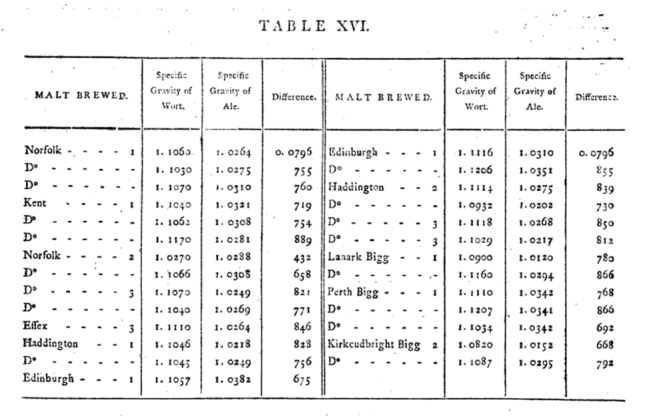 Table showing gravities of beers produced.